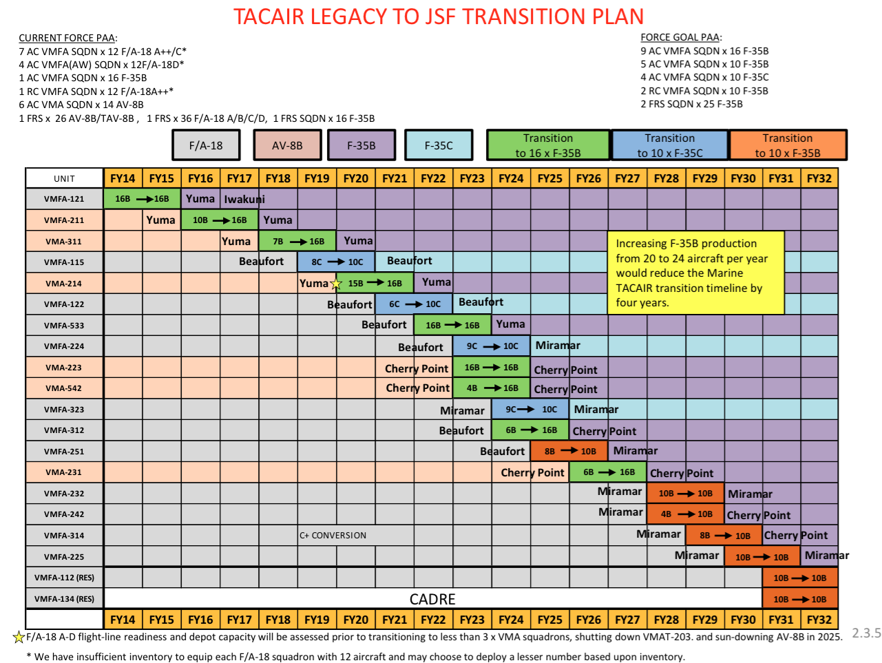US Marine Corps tactical aviation plan into FY 2032 from the service's new 2015 aviation plan.