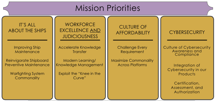 The four pillars of NAVSEA's latest strategic plan