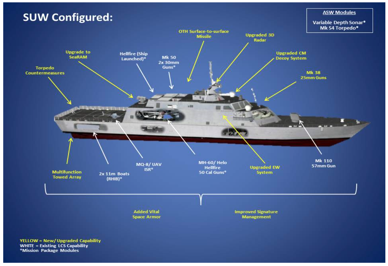 Up Gunned LCS Hulls Picked For Navys Next Small Surface