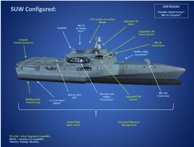 Up Gunned LCS Hulls Picked for Navy's Next Small Surface Combatant