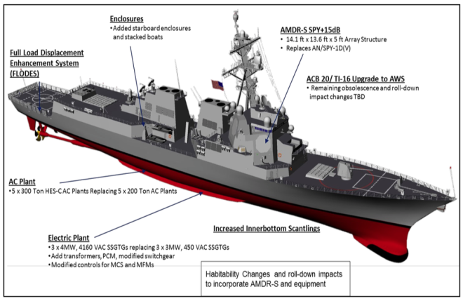 Document: Navy Report to Congress on Flight III Destroyers