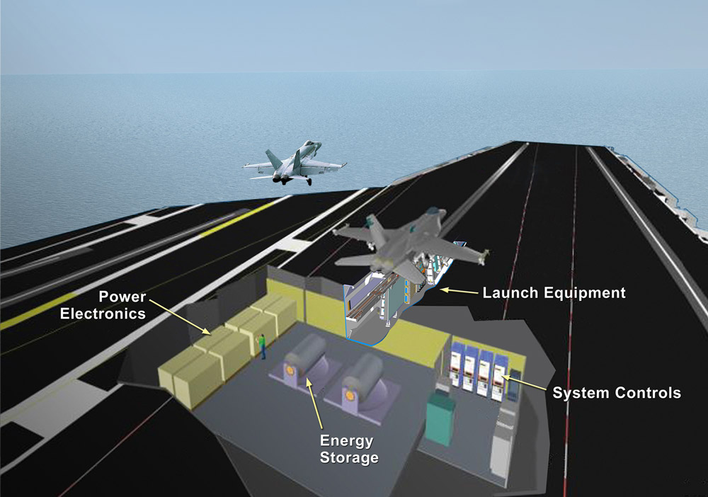 An artist's concept of the Electromagnetic Aircraft Launch System (EMALS). General Atomics Image