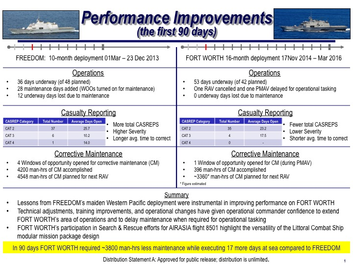 USS Fort Worth (LCS-3) 90-day performance compared to USS Freedom (LCS-1)