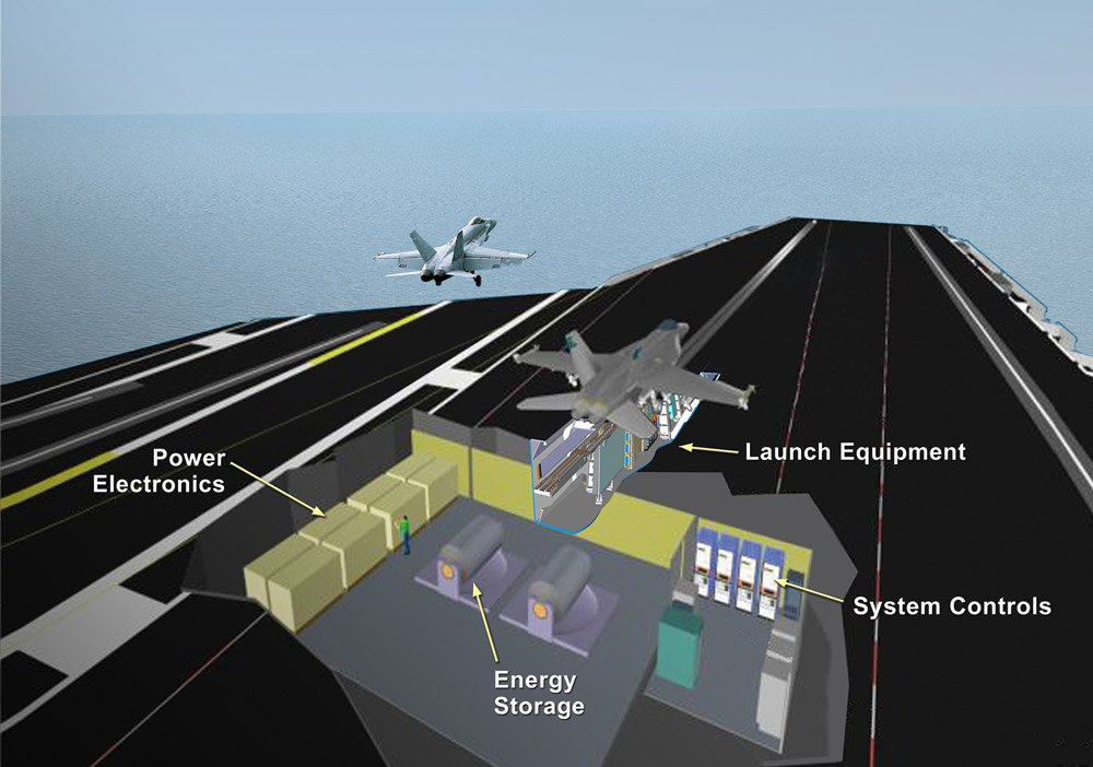 An artist's conception of the electromagnetic launch systems (EMALS). General Atomics Photo