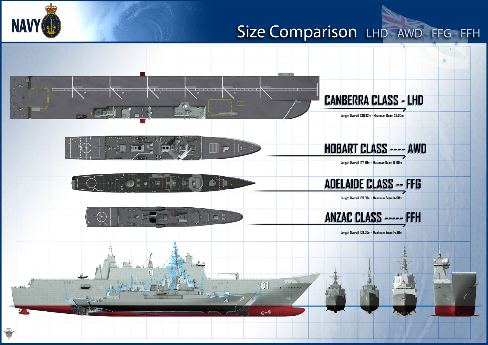 LHD_AWD_ANZAC_FFG_Size_Comparison
