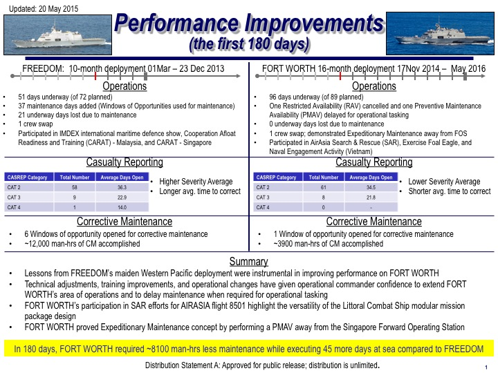 USS Fort Worth (LCS-3) maintenance history after 180 days on deployment. US Navy document.