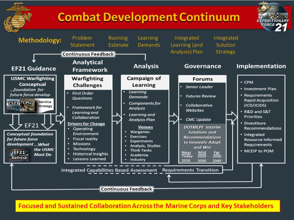 Marine Corps Combat Development Command chart.