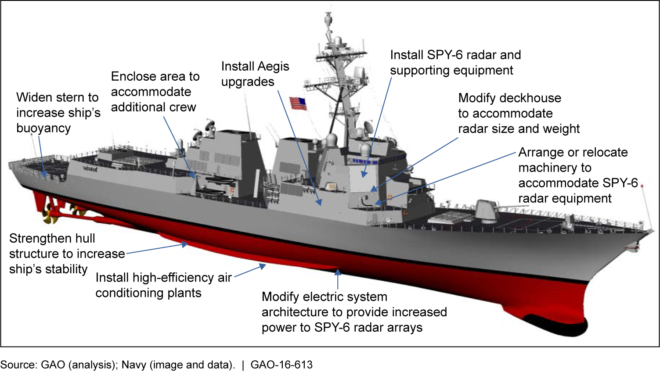 Document: GAO Report on Flight III Arleigh Burke Guided Missile Destroyer