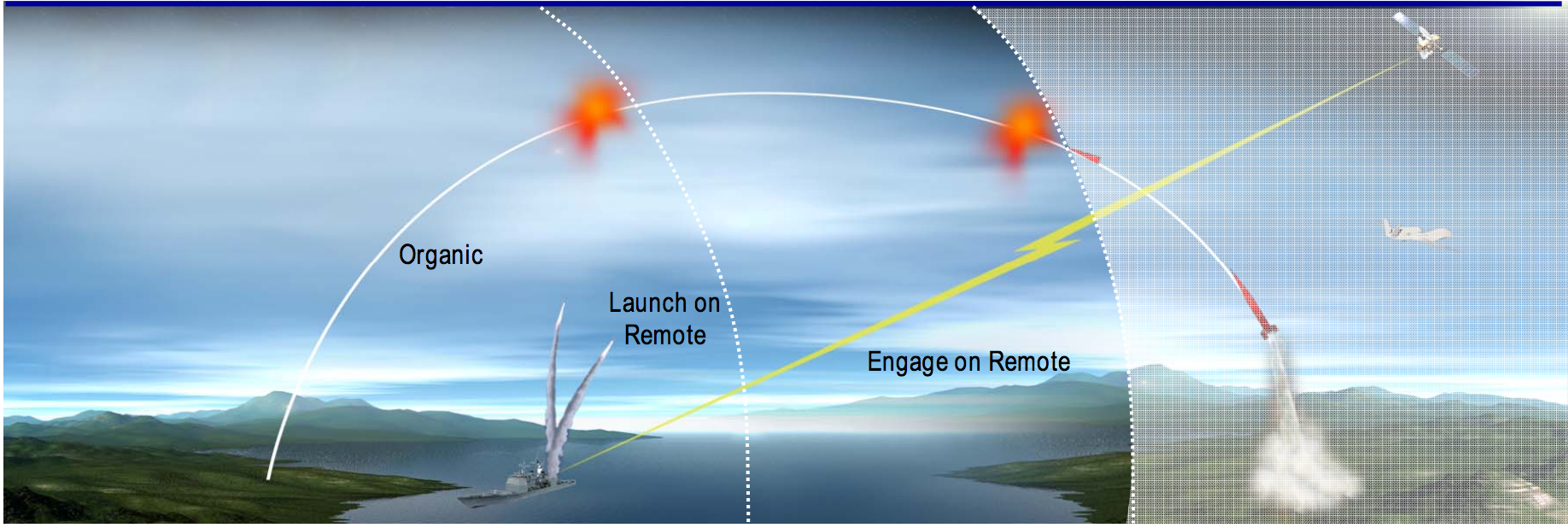 The engage-on-remote BMD concept. MDA Image