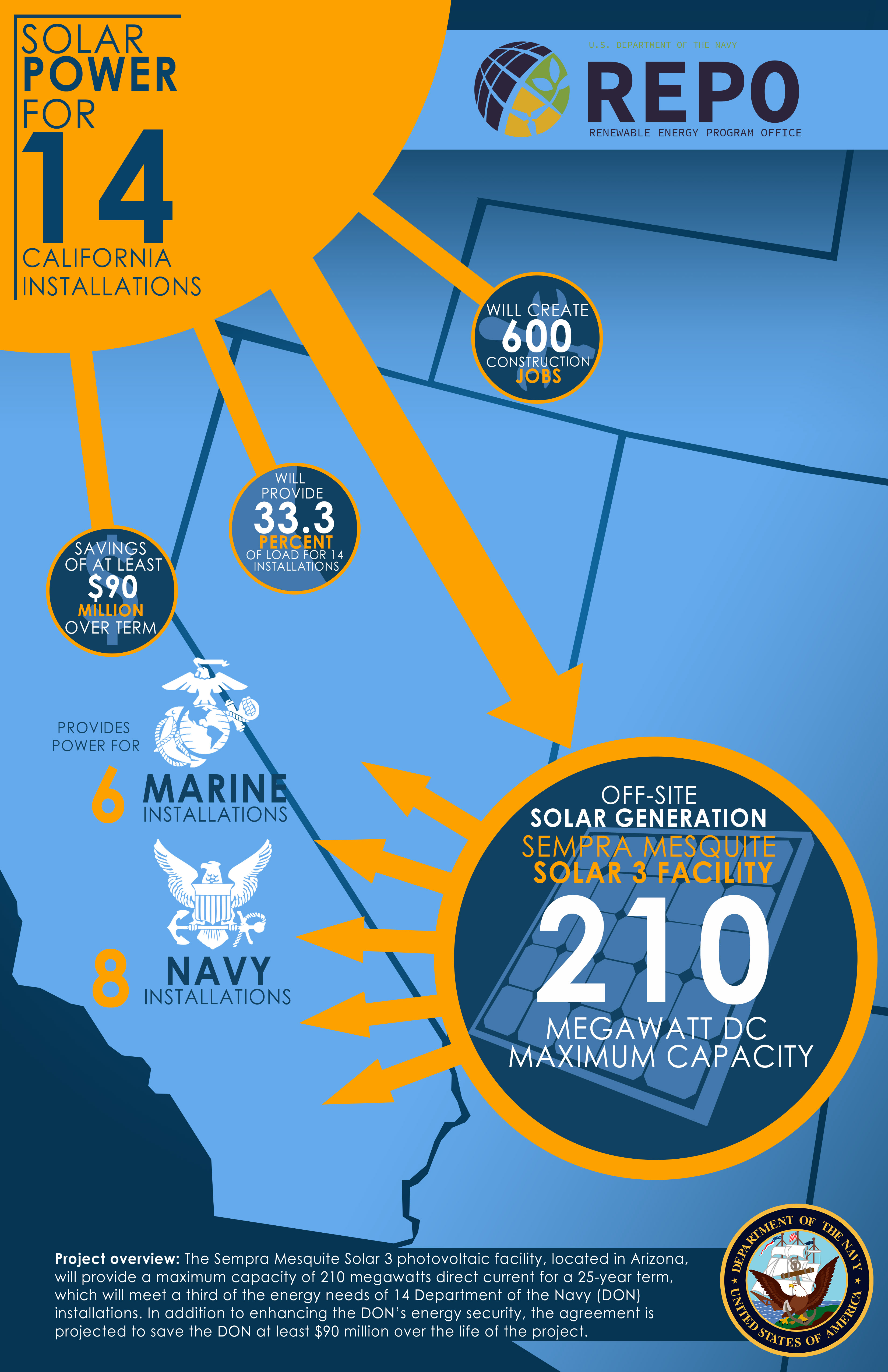 A 2015 infographic depicting how the Sempra Mesquite Solar 3 photovoltaic facility will provide maximum capacity of 210 megawatts of direct current to meet a third of the energy needs of 14 Department of the Navy installations. US Navy Image