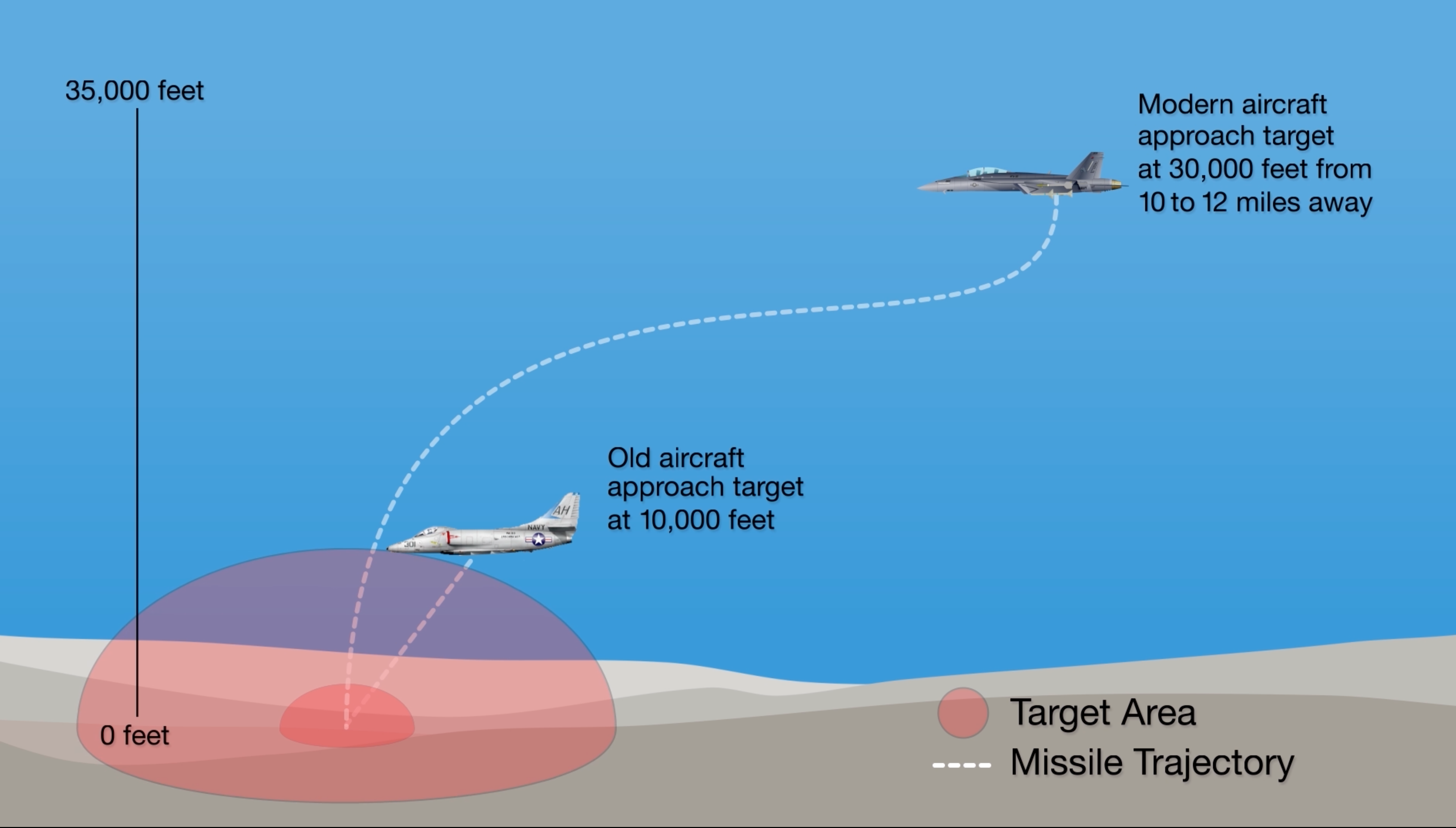 Illustration on how modern aircraft and weapons are limited by the current range sizes, according to the service. US Navy Image