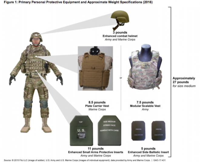Document: Report to Congress on Marine Corps, Army Efforts to Reduce Combat Equipment Weight