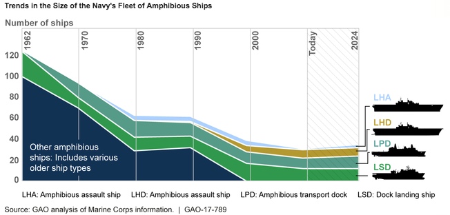 GAO Report on Amphibious Operations Training