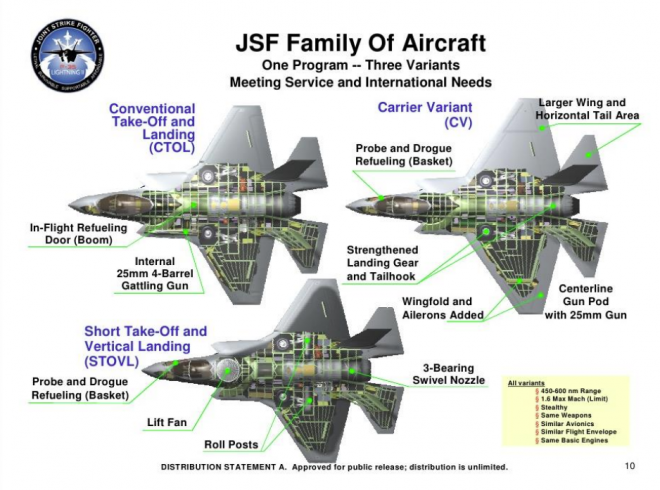 Report to Congress on the F-35 Joint Strike Fighter Program