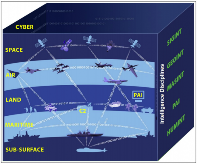 Report to Congress on Intelligence, Surveillance and Reconnaissance for Great Power Competition